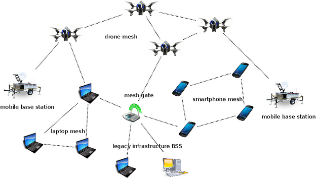 A potential meshnet configuration in a disaster zone